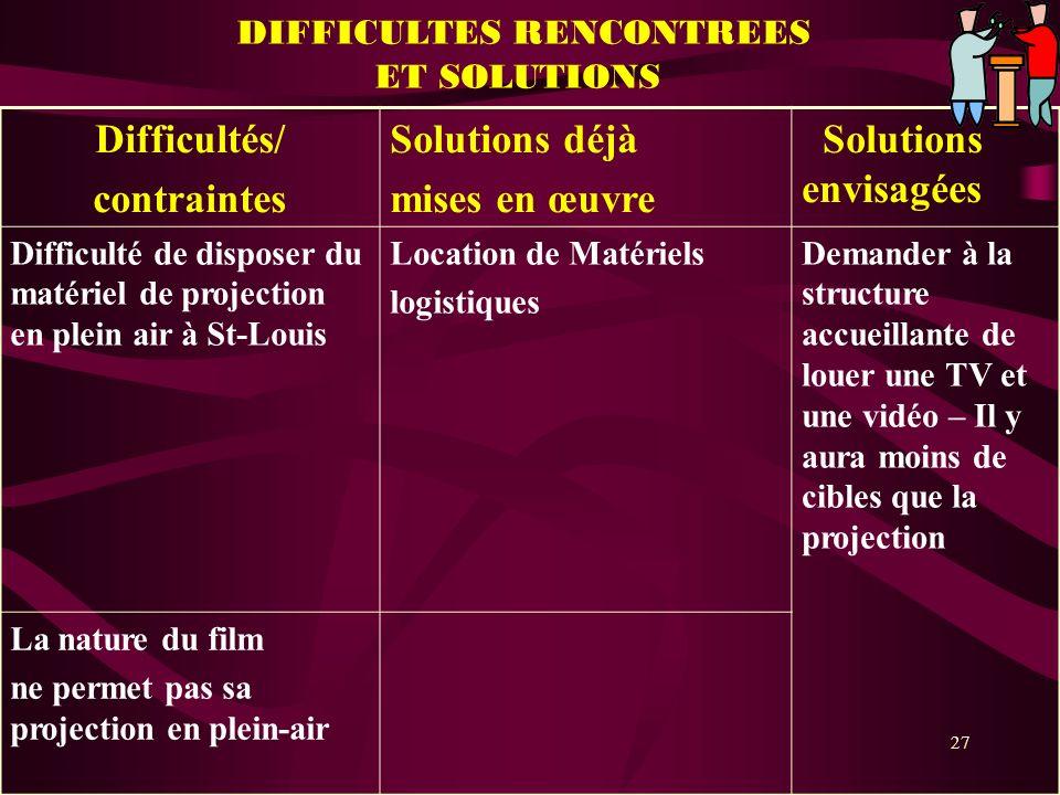 27 DIFFICULTES RENCONTREES ET SOLUTIONS Difficultés/ contraintes Solutions déjà mises en œuvre Solutions envisagées Difficulté de disposer du matériel
