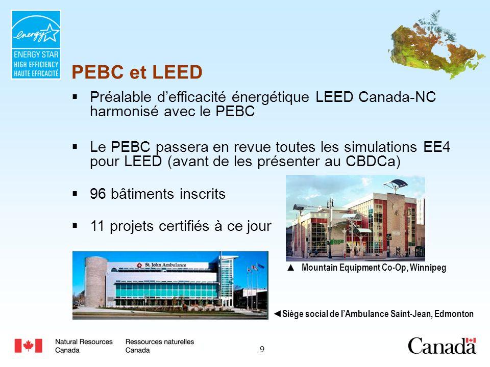10 PEBC Bâtiments commerciaux/institutionnels Prime dencouragement : Calculée en multipliant par deux les économies annuelles, jusquà concurrence de 60 000 $ par conception Admissibilité : La conception du bâtiment doit présenter une efficacité énergétique dau moins 25 p.