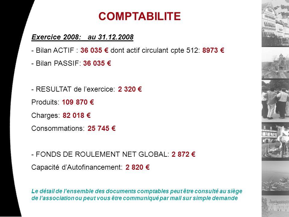 COMPTABILITE Exercice 2008: au 31.12.2008 - Bilan ACTIF : 36 035 dont actif circulant cpte 512: 8973 - Bilan PASSIF: 36 035 - RESULTAT de lexercice: 2 320 Produits: 109 870 Charges: 82 018 Consommations: 25 745 - FONDS DE ROULEMENT NET GLOBAL: 2 872 Capacité dAutofinancement: 2 820 Le détail de lensemble des documents comptables peut être consulté au siège de lassociation ou peut vous être communiqué par mail sur simple demande