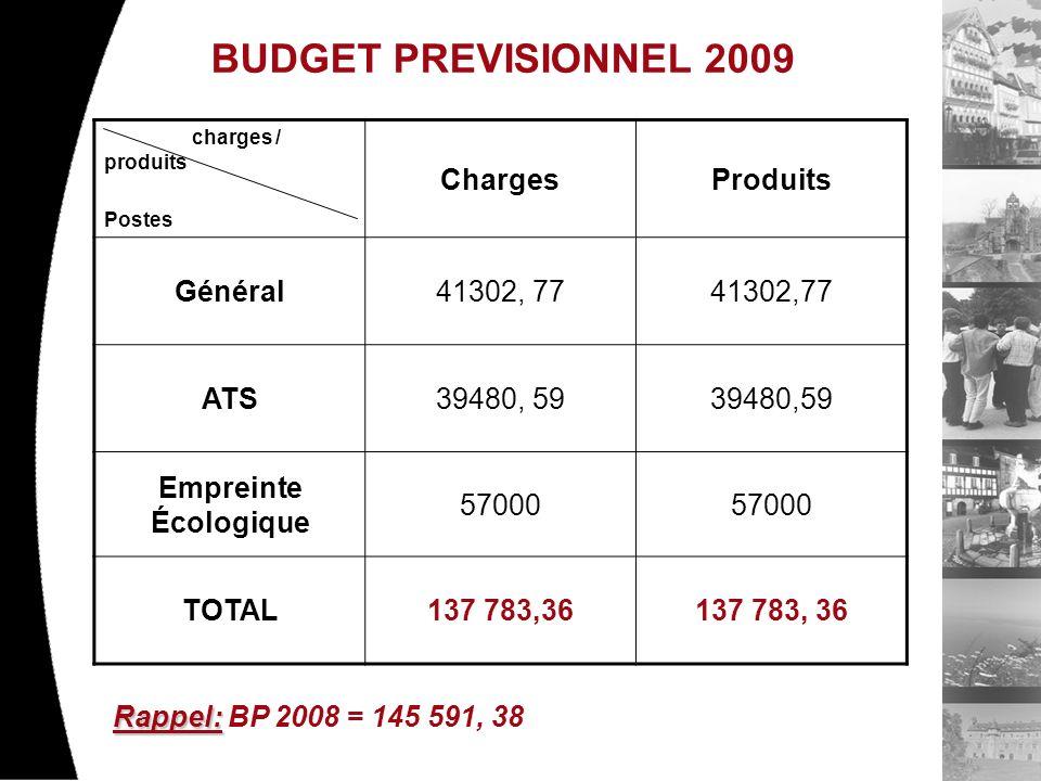 BUDGET PREVISIONNEL 2009 charges / produits Postes ChargesProduits Général41302, 77 ATS39480, 59 Empreinte Écologique 57000 TOTAL137 783,36 Rappel: Rappel: BP 2008 = 145 591, 38