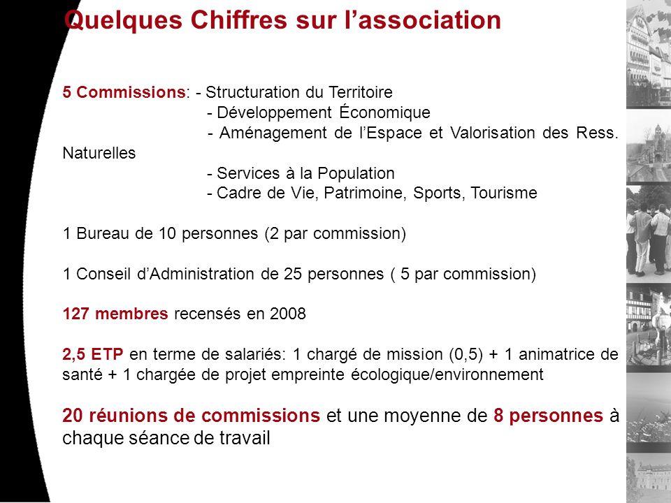 Quelques Chiffres sur lassociation 5 Commissions: - Structuration du Territoire - Développement Économique - Aménagement de lEspace et Valorisation des Ress.
