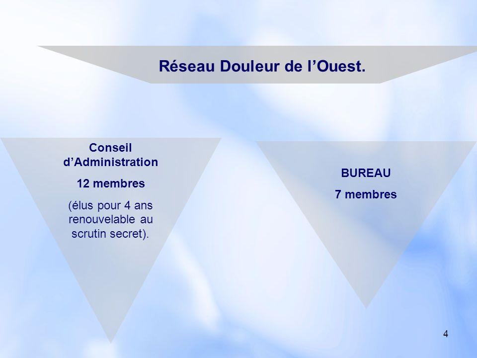5 Les fonds de lassociation Cotisations des membres, Industrie pharmaceutique.