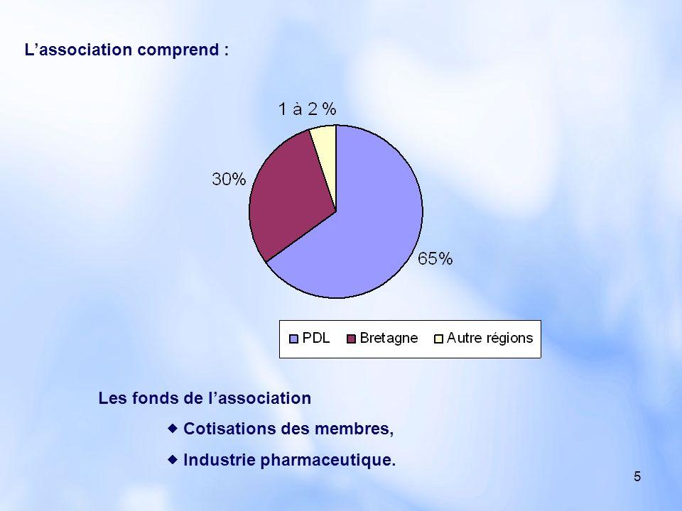 5 Les fonds de lassociation Cotisations des membres, Industrie pharmaceutique. Lassociation comprend :