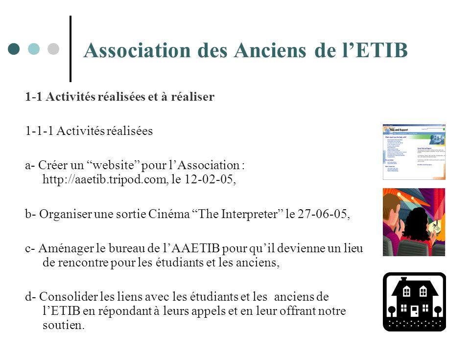 Association des Anciens de lETIB 1-1 Activités réalisées et à réaliser 1-1-1 Activités réalisées a- Créer un website pour lAssociation : http://aaetib