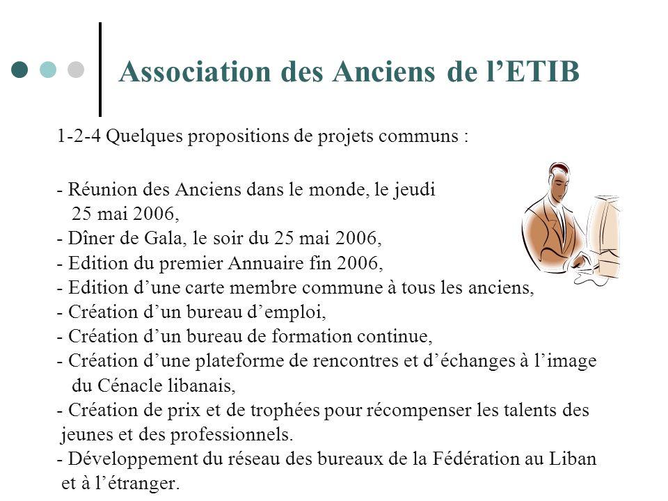 Association des Anciens de lETIB 1-2-4 Quelques propositions de projets communs : - Réunion des Anciens dans le monde, le jeudi 25 mai 2006, - Dîner d