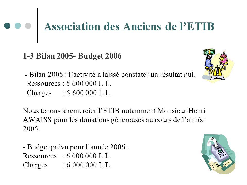 Association des Anciens de lETIB 1-3 Bilan 2005- Budget 2006 - Bilan 2005 : lactivité a laissé constater un résultat nul. Ressources : 5 600 000 L.L.