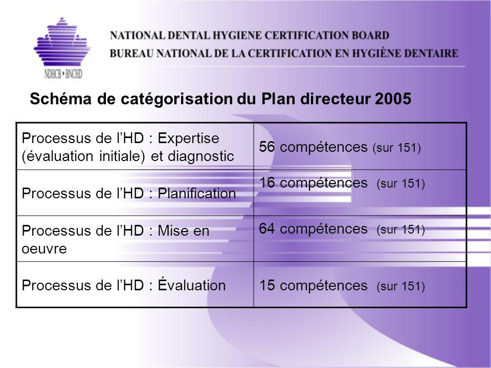 Schéma de catégorisation du Plan directeur 2005 Processus de lHD : Expertise (évaluation initiale) et diagnostic 56 compétences (sur 151) Processus de lHD : Planification 16 compétences (sur 151) Processus de lHD : Mise en oeuvre 64 compétences (sur 151) Processus de lHD : Évaluation15 compétences (sur 151)