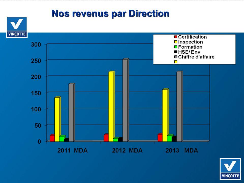 Nos revenus par Direction