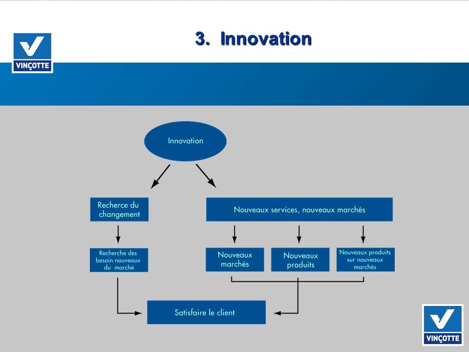 3. Innovation