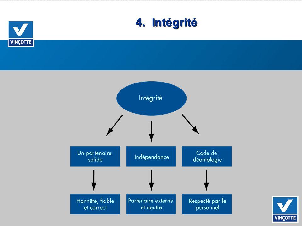4. Intégrité