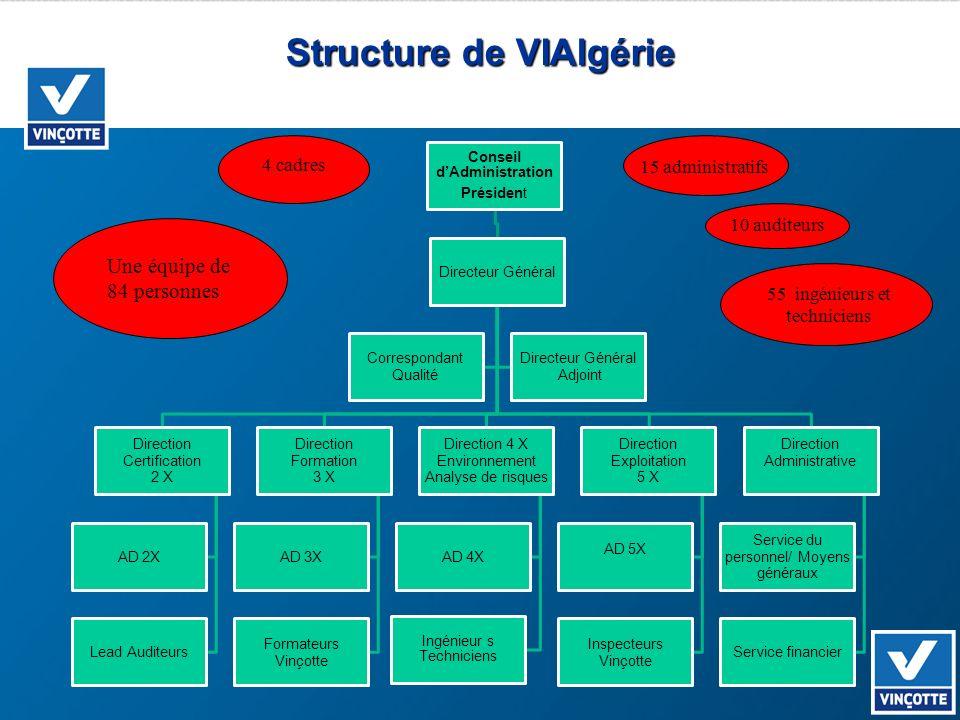 Structure de VIAlgérie Conseil dAdministration Président Directeur Général Direction Certification 2 X AD 2X Lead Auditeurs Direction Formation 3 X AD