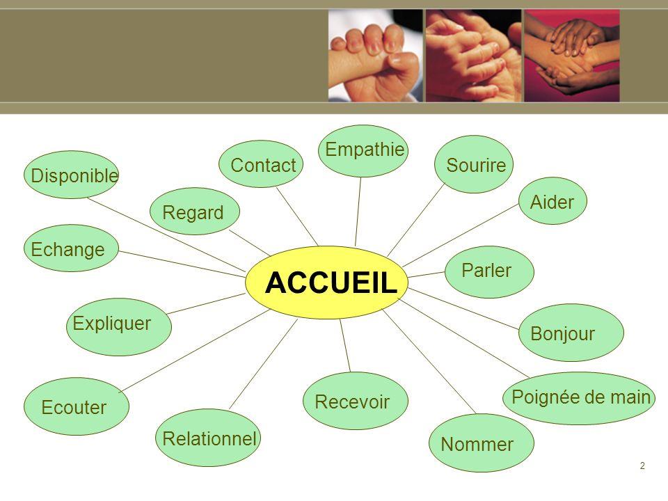 3 DEFINITIONS Dictionnaire Petit Larousse : Laccueil : « action, manière daccueillir, un accueil chaleureux » Accueillant : « qui fait bon accueil, hospitalier,..