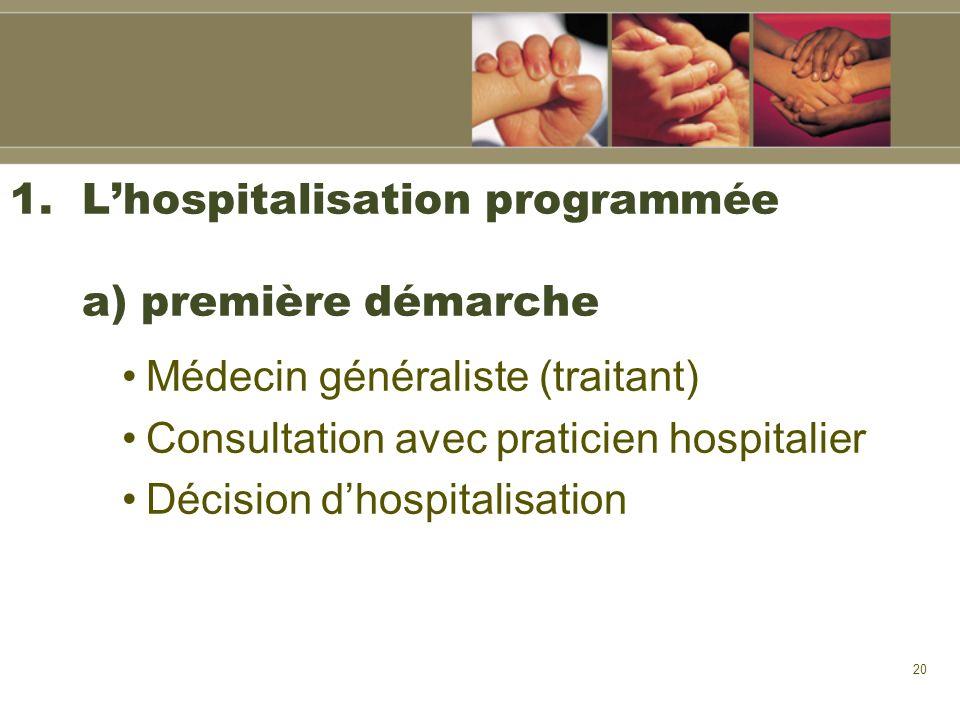 20 1.Lhospitalisation programmée a) première démarche Médecin généraliste (traitant) Consultation avec praticien hospitalier Décision dhospitalisation