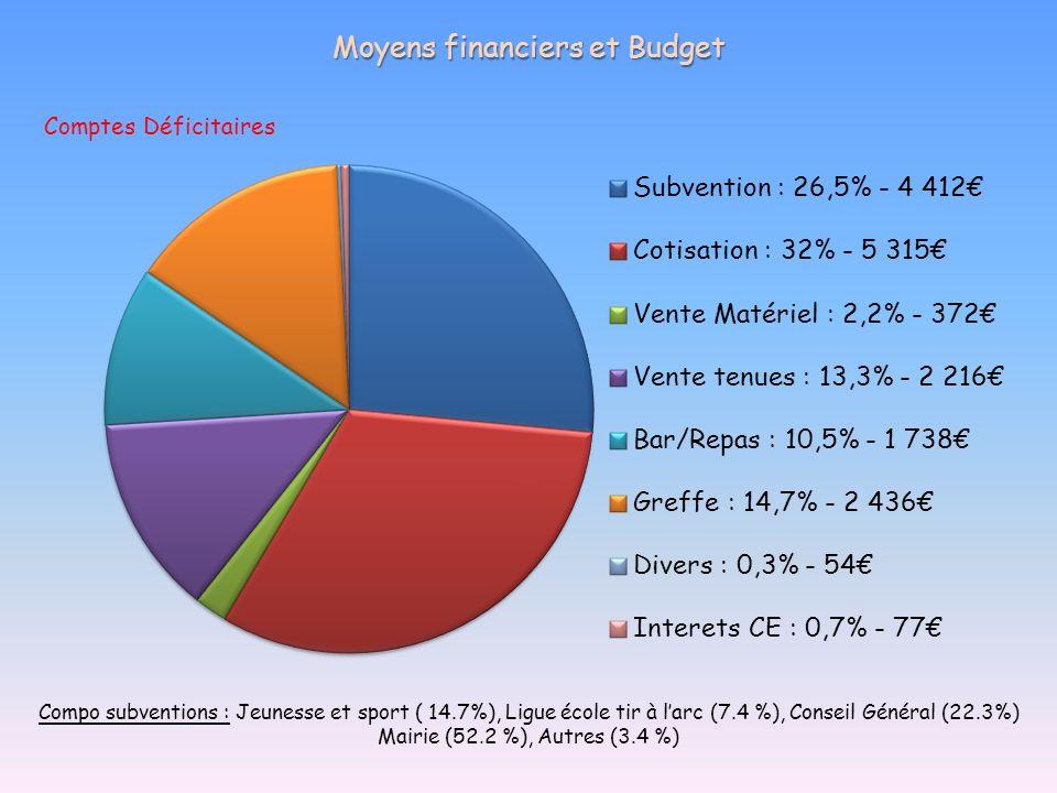 Moyens financiers et Budget Compo subventions : Jeunesse et sport ( 14.7%), Ligue école tir à larc (7.4 %), Conseil Général (22.3%) Mairie (52.2 %), A