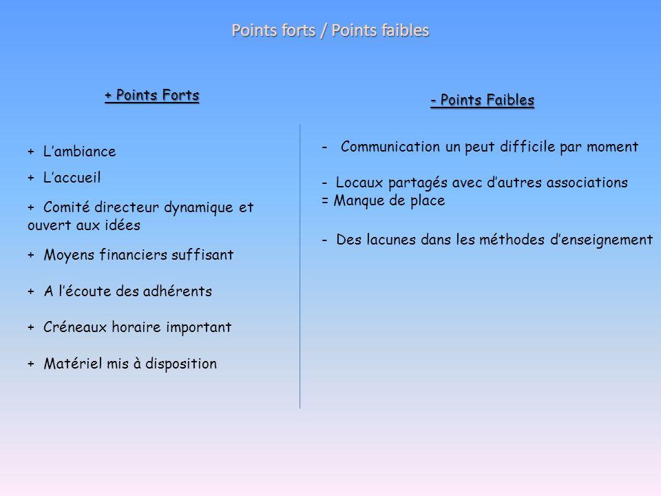 Points forts / Points faibles + Points Forts - Points Faibles + Comité directeur dynamique et ouvert aux idées + Laccueil + Lambiance - Des lacunes da