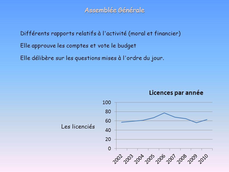 Assemblée Générale Différents rapports relatifs à l'activité (moral et financier) Les licenciés Elle approuve les comptes et vote le budget Elle délib