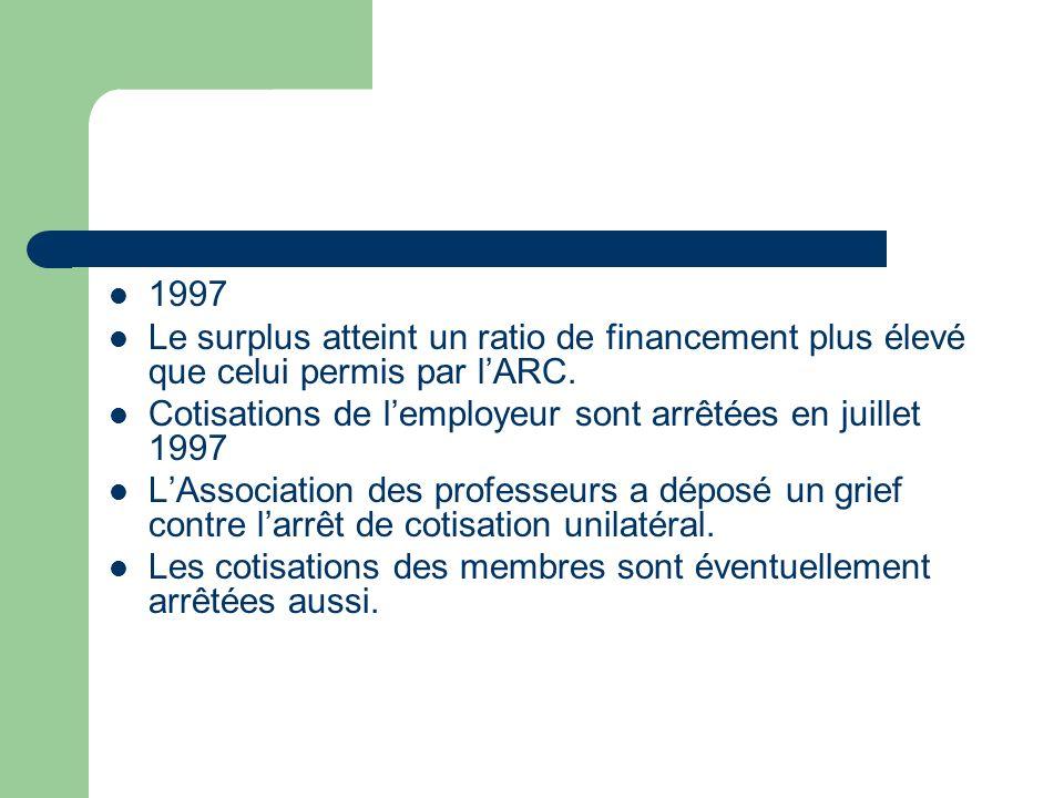 1997 Le surplus atteint un ratio de financement plus élevé que celui permis par lARC. Cotisations de lemployeur sont arrêtées en juillet 1997 LAssocia