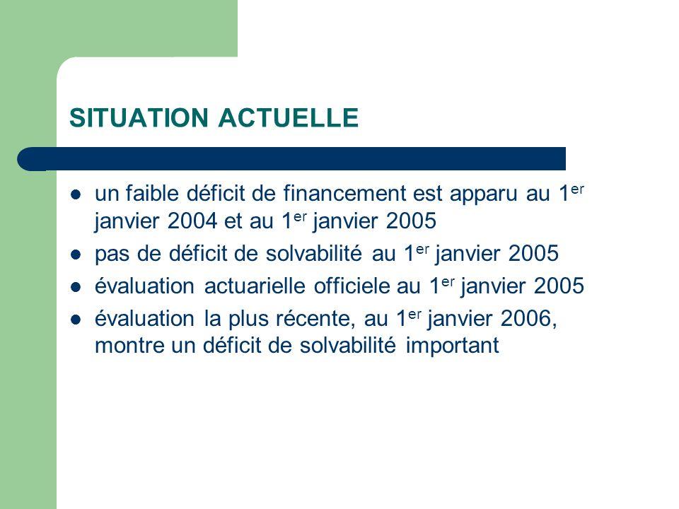 SITUATION ACTUELLE un faible déficit de financement est apparu au 1 er janvier 2004 et au 1 er janvier 2005 pas de déficit de solvabilité au 1 er janvier 2005 évaluation actuarielle officiele au 1 er janvier 2005 évaluation la plus récente, au 1 er janvier 2006, montre un déficit de solvabilité important