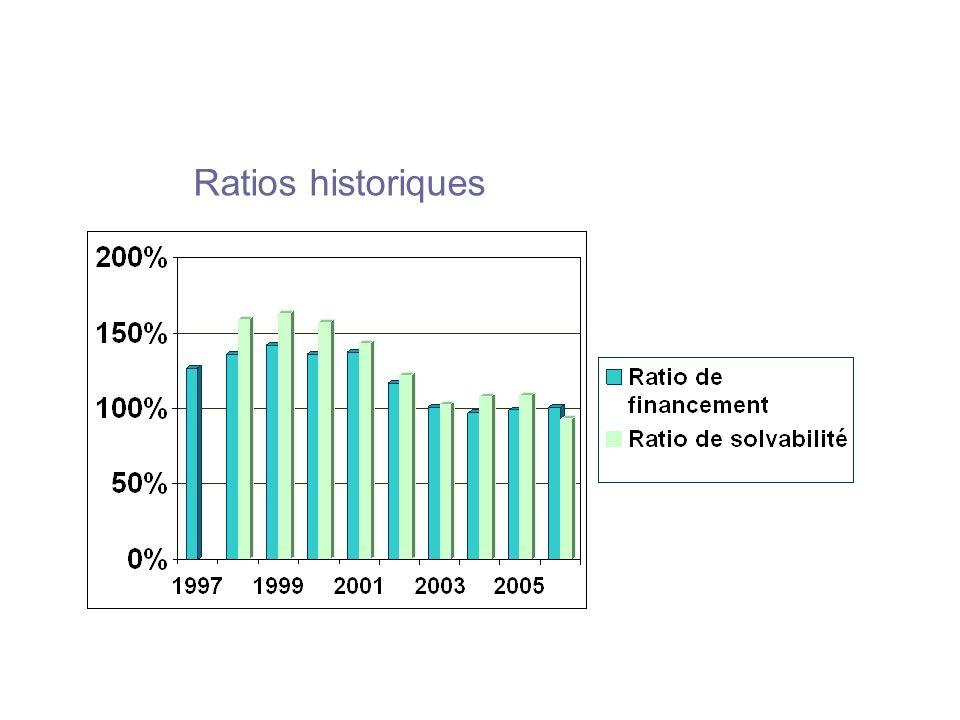 Ratios historiques