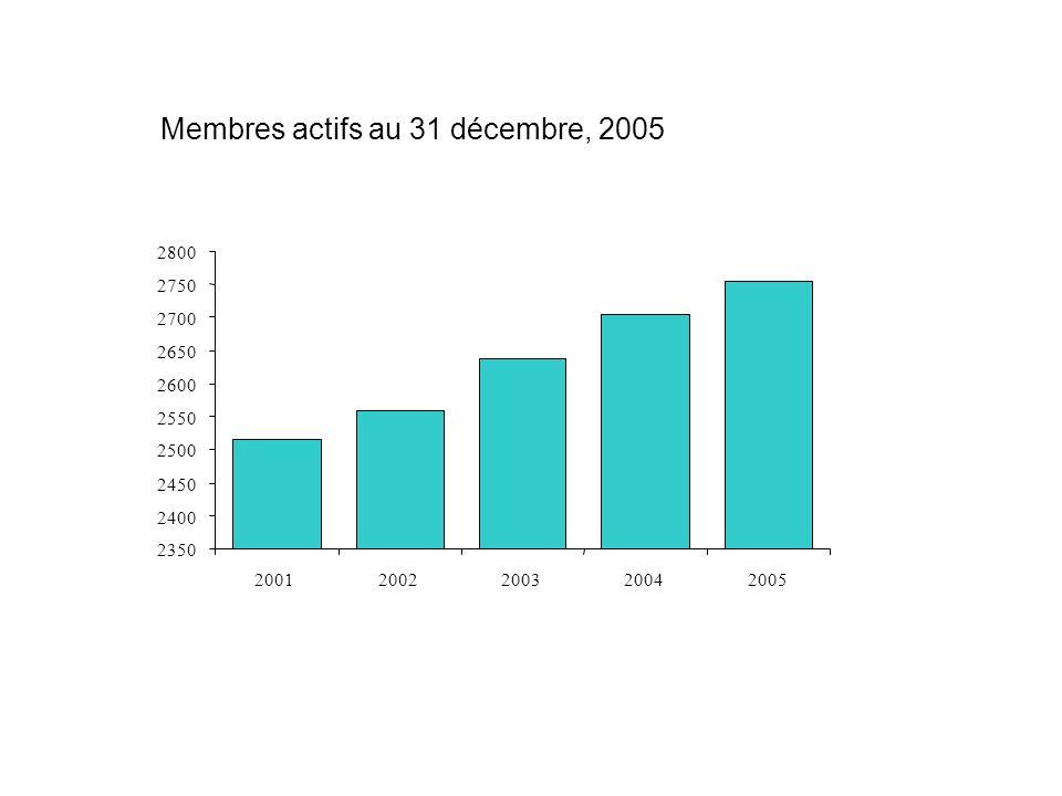 Membres actifs au 31 décembre, 2005 2350 2400 2450 2500 2550 2600 2650 2700 2750 2800 20012002200320042005