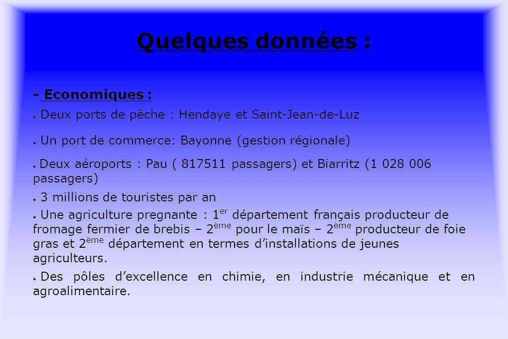 Quelques données : - Economiques : Deux ports de pêche : Hendaye et Saint-Jean-de-Luz Un port de commerce: Bayonne (gestion régionale) Deux aéroports : Pau ( 817511 passagers) et Biarritz (1 028 006 passagers) 3 millions de touristes par an Une agriculture pregnante : 1 er département français producteur de fromage fermier de brebis – 2 ème pour le maïs – 2 ème producteur de foie gras et 2 ème département en termes dinstallations de jeunes agriculteurs.