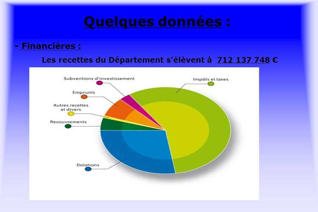 Quelques données : - Financières : Les recettes du Département s élèvent à 712 137 748