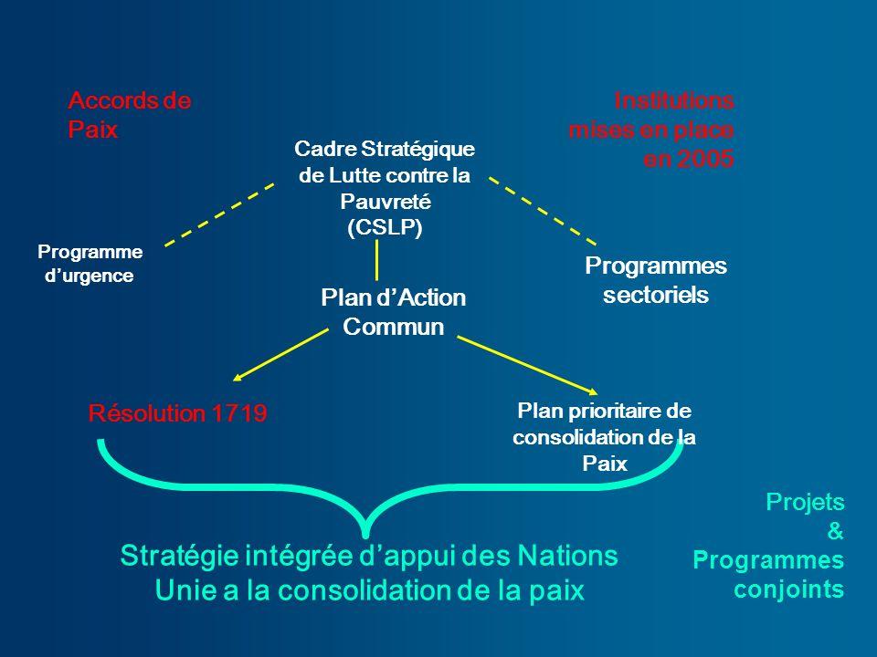 Cadre Stratégique de Lutte contre la Pauvreté (CSLP) Plan dAction Commun Résolution 1719 Programme durgence Programmes sectoriels Plan prioritaire de consolidation de la Paix Stratégie intégrée dappui des Nations Unie a la consolidation de la paix Accords de Paix Institutions mises en place en 2005 Projets & Programmes conjoints