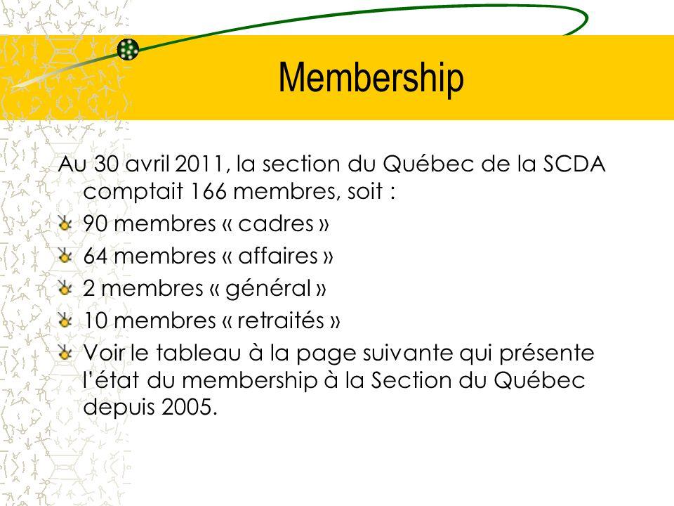 Membership Au 30 avril 2011, la section du Québec de la SCDA comptait 166 membres, soit : 90 membres « cadres » 64 membres « affaires » 2 membres « général » 10 membres « retraités » Voir le tableau à la page suivante qui présente létat du membership à la Section du Québec depuis 2005.