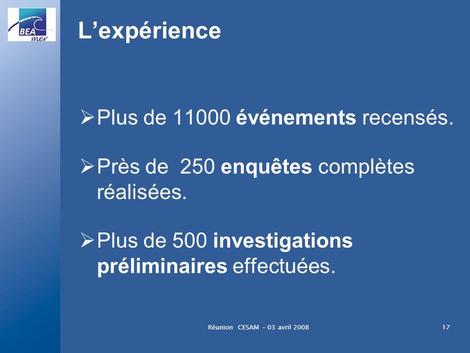 Réunion CESAM - 03 avril 200817 Lexpérience Plus de 11000 événements recensés. Près de 250 enquêtes complètes réalisées. Plus de 500 investigations pr