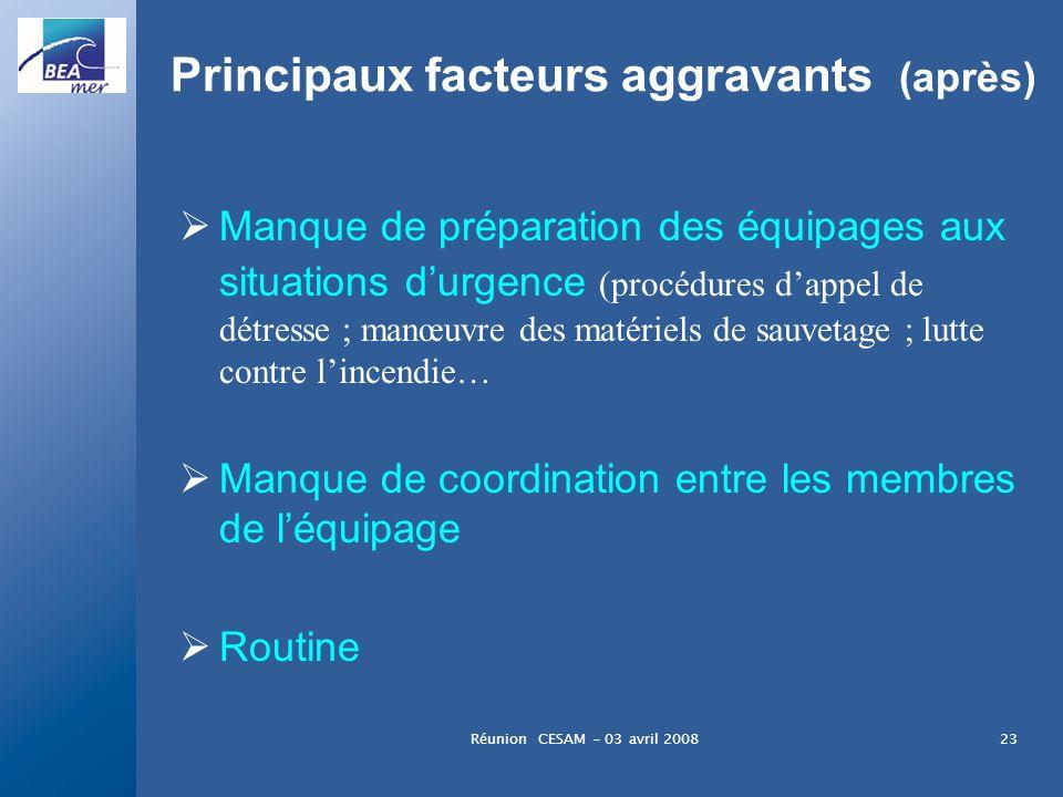 Réunion CESAM - 03 avril 200823 Principaux facteurs aggravants (après) Manque de préparation des équipages aux situations durgence (procédures dappel