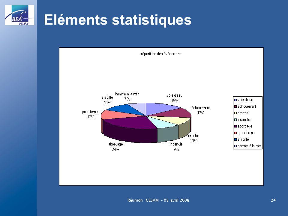 Réunion CESAM - 03 avril 200824 Eléments statistiques