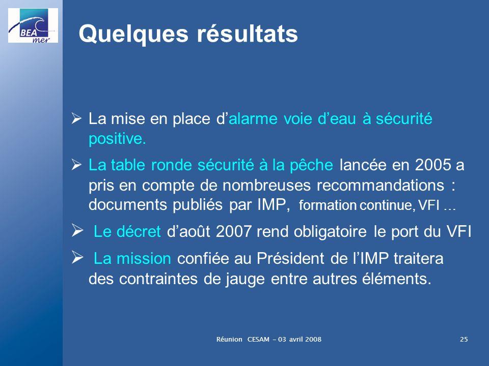 Réunion CESAM - 03 avril 200825 Quelques résultats La mise en place dalarme voie deau à sécurité positive. La table ronde sécurité à la pêche lancée e