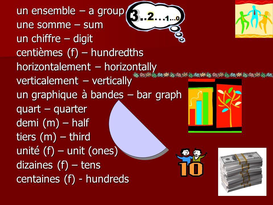 un ensemble – a group une somme – sum un chiffre – digit centièmes (f) – hundredths horizontalement – horizontally verticalement – vertically un graphique à bandes – bar graph quart – quarter demi (m) – half tiers (m) – third unité (f) – unit (ones) dizaines (f) – tens centaines (f) - hundreds
