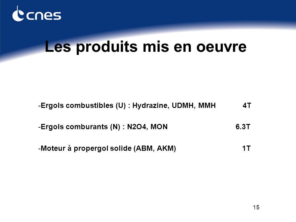 15 Les produits mis en oeuvre -Ergols combustibles (U) : Hydrazine, UDMH, MMH 4T -Ergols comburants (N) : N2O4, MON 6.3T -Moteur à propergol solide (ABM, AKM) 1T