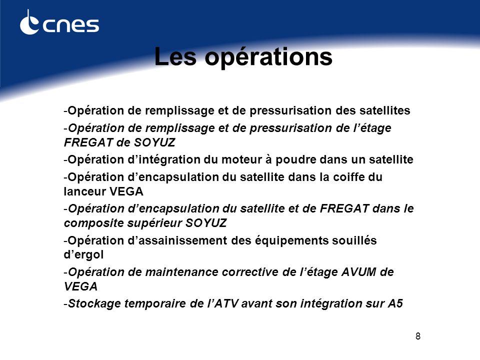 8 Les opérations -Opération de remplissage et de pressurisation des satellites -Opération de remplissage et de pressurisation de létage FREGAT de SOYUZ -Opération dintégration du moteur à poudre dans un satellite -Opération dencapsulation du satellite dans la coiffe du lanceur VEGA -Opération dencapsulation du satellite et de FREGAT dans le composite supérieur SOYUZ -Opération dassainissement des équipements souillés dergol -Opération de maintenance corrective de létage AVUM de VEGA -Stockage temporaire de lATV avant son intégration sur A5