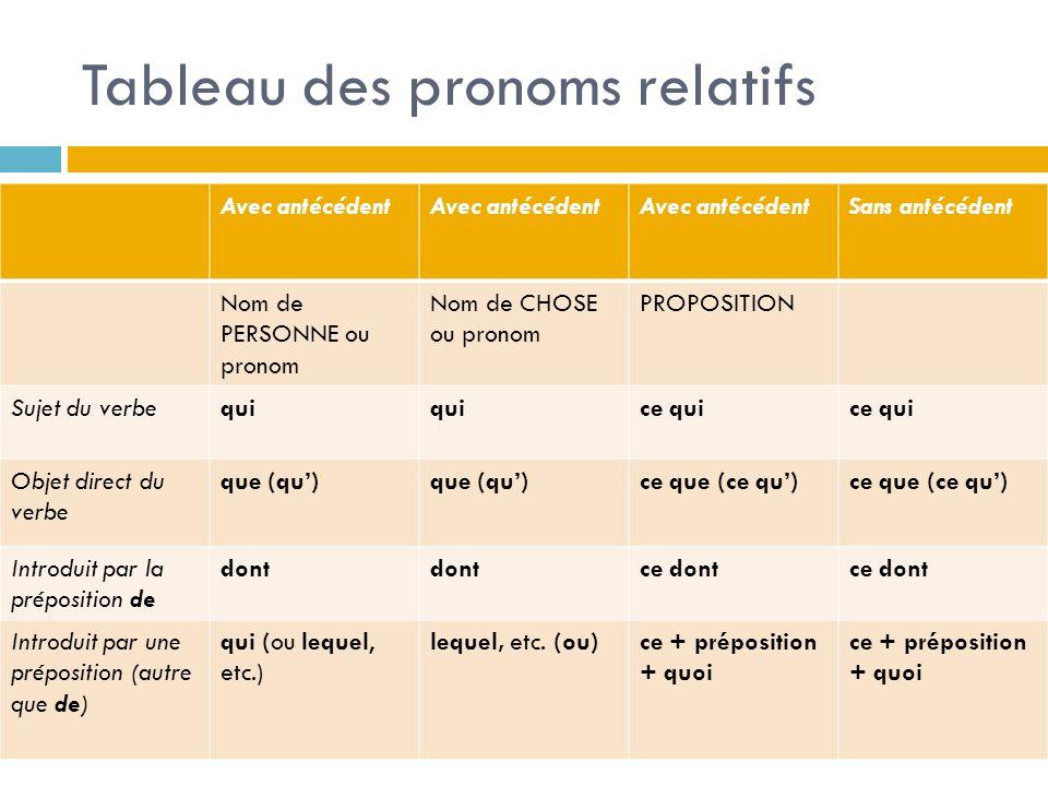 La Fonction de Pronoms Relatifs…
