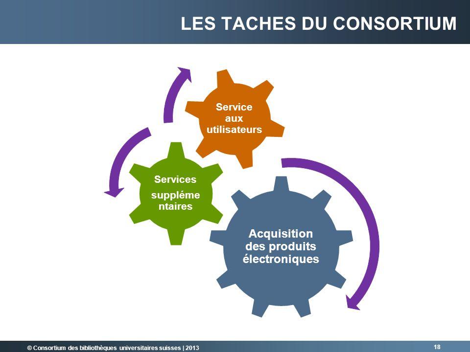 © Consortium des bibliothèques universitaires suisses | 2013 LES TACHES DU CONSORTIUM Acquisition des produits électroniques Services suppléme ntaires