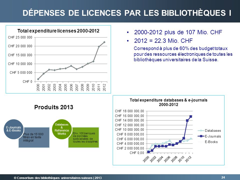 © Consortium des bibliothèques universitaires suisses | 2013 24 2000-2012 plus de 107 Mio. CHF 2012 = 22.3 Mio. CHF Correspond à plus de 60% des budge