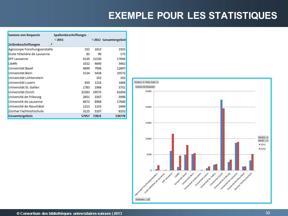 © Consortium des bibliothèques universitaires suisses | 2013 33 EXEMPLE POUR LES STATISTIQUES