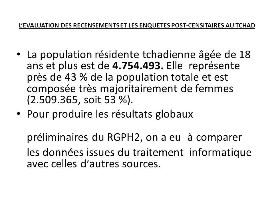 LEVALUATION DES RECENSEMENTS ET LES ENQUETES POST-CENSITAIRES AU TCHAD La population résidente tchadienne âgée de 18 ans et plus est de 4.754.493.