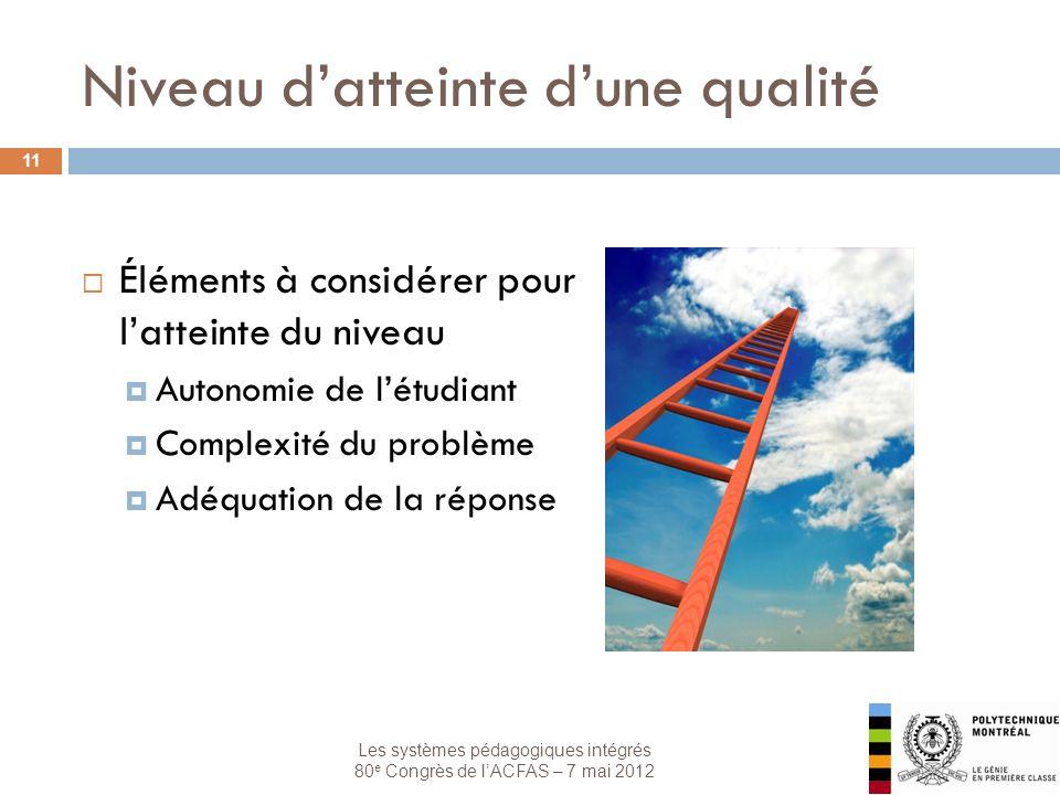 Les systèmes pédagogiques intégrés 80 e Congrès de lACFAS – 7 mai 2012 Niveau datteinte dune qualité 11 Éléments à considérer pour latteinte du niveau Autonomie de létudiant Complexité du problème Adéquation de la réponse