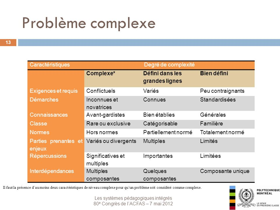 Les systèmes pédagogiques intégrés 80 e Congrès de lACFAS – 7 mai 2012 Problème complexe 13 CaractéristiquesDegré de complexité Complexe* Défini dans les grandes lignes Bien défini Exigences et requisConflictuelsVariésPeu contraignants Démarches Inconnues et novatrices ConnuesStandardisées ConnaissancesAvant-gardistesBien établiesGénérales ClasseRare ou exclusiveCatégorisableFamilière NormesHors normesPartiellement norméTotalement normé Parties prenantes et enjeux Variés ou divergentsMultiplesLimités Répercussions Significatives et multiples ImportantesLimitées InterdépendancesMultiples composantes Quelques composantes Composante unique Il faut la présence dau moins deux caractéristiques de niveau complexe pour quun problème soit considéré comme complexe.