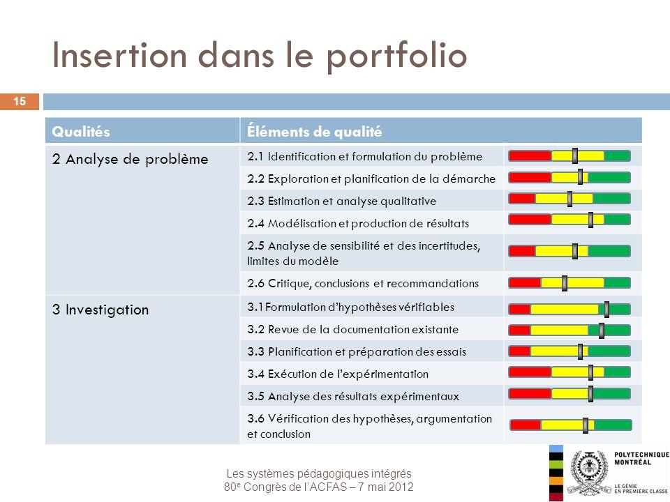 Les systèmes pédagogiques intégrés 80 e Congrès de lACFAS – 7 mai 2012 Insertion dans le portfolio 15 QualitésÉléments de qualité 2 Analyse de problème 2.1 Identification et formulation du problème 2.2 Exploration et planification de la démarche 2.3 Estimation et analyse qualitative 2.4 Modélisation et production de résultats 2.5 Analyse de sensibilité et des incertitudes, limites du modèle 2.6 Critique, conclusions et recommandations 3 Investigation 3.1Formulation dhypothèses vérifiables 3.2 Revue de la documentation existante 3.3 Planification et préparation des essais 3.4 Exécution de lexpérimentation 3.5 Analyse des résultats expérimentaux 3.6 Vérification des hypothèses, argumentation et conclusion