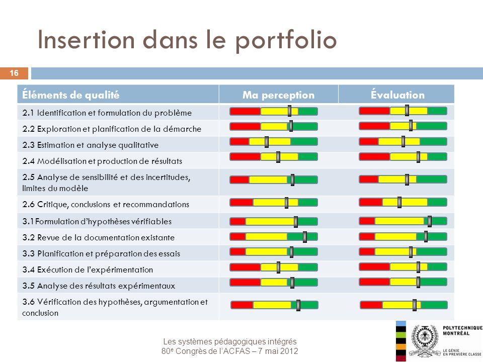 Les systèmes pédagogiques intégrés 80 e Congrès de lACFAS – 7 mai 2012 Insertion dans le portfolio 16 Éléments de qualitéMa perception Évaluation 2.1 Identification et formulation du problème 2.2 Exploration et planification de la démarche 2.3 Estimation et analyse qualitative 2.4 Modélisation et production de résultats 2.5 Analyse de sensibilité et des incertitudes, limites du modèle 2.6 Critique, conclusions et recommandations 3.1Formulation dhypothèses vérifiables 3.2 Revue de la documentation existante 3.3 Planification et préparation des essais 3.4 Exécution de lexpérimentation 3.5 Analyse des résultats expérimentaux 3.6 Vérification des hypothèses, argumentation et conclusion