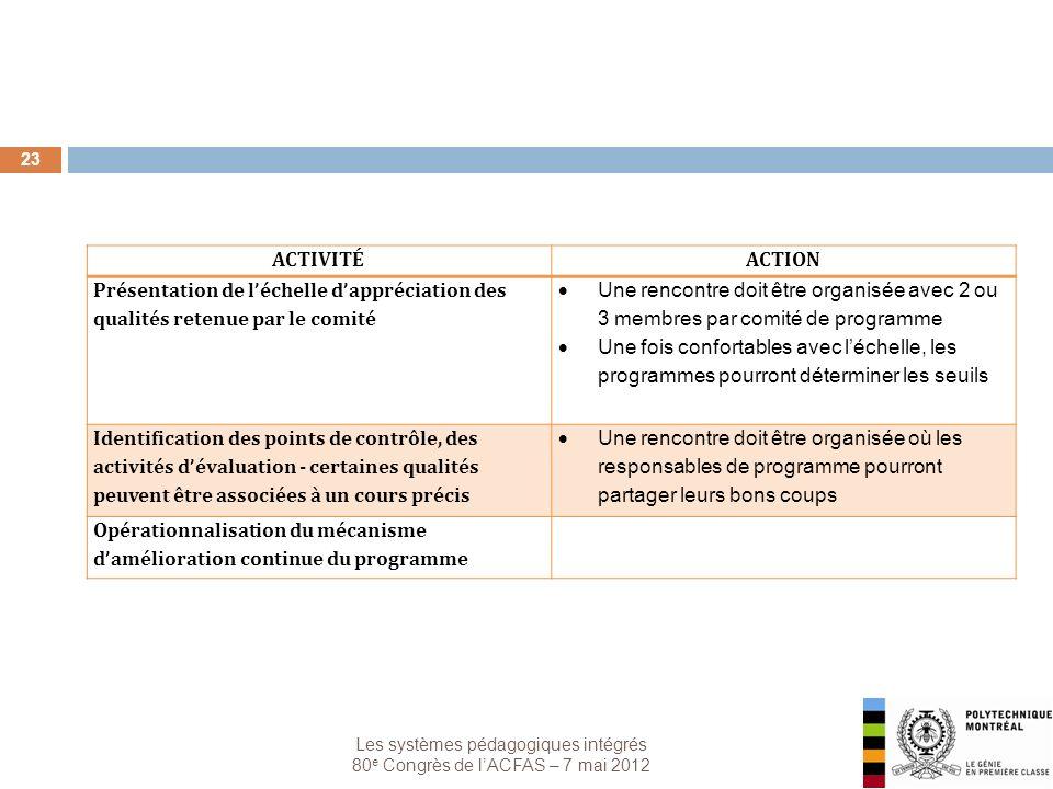 Les systèmes pédagogiques intégrés 80 e Congrès de lACFAS – 7 mai 2012 23 ACTIVITÉACTION Présentation de léchelle dappréciation des qualités retenue p