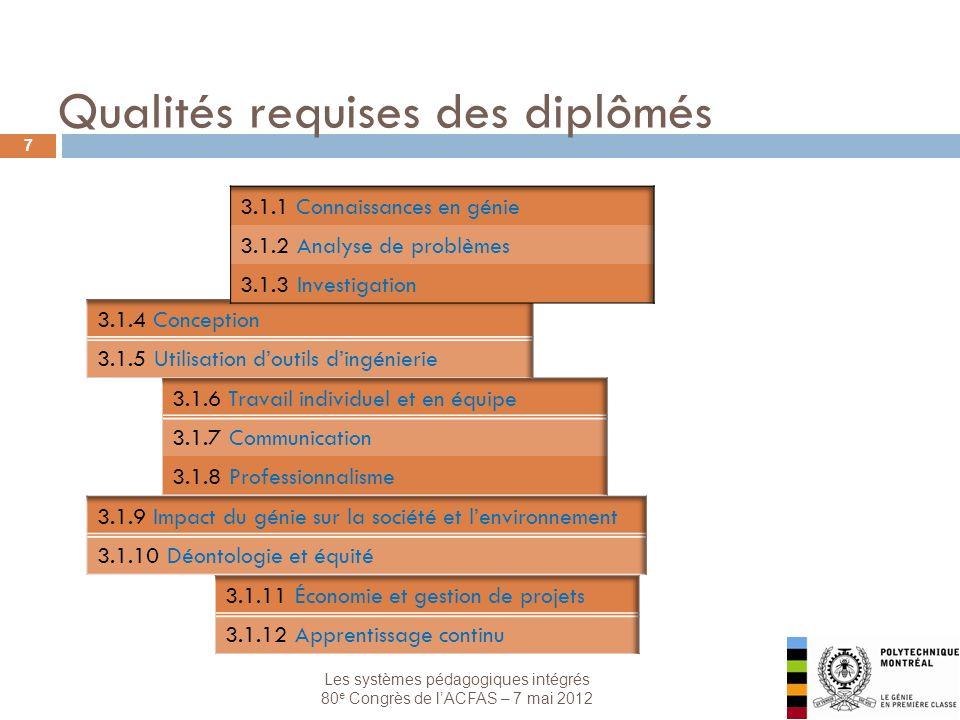 Les systèmes pédagogiques intégrés 80 e Congrès de lACFAS – 7 mai 2012 7 Qualités requises des diplômés