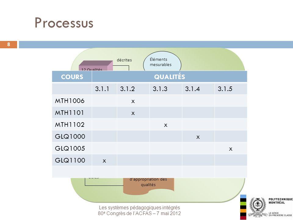 Les systèmes pédagogiques intégrés 80 e Congrès de lACFAS – 7 mai 2012 8 Processus Programme 12 Qualités Projets Stages Portfolio Cours Choix dune échelle dappropriation des qualités décrites intégrés sélectionnés pour évaluation lévaluation nécessite Profil de qualités Éléments mesurables identification de seuils et de cibles COURSQUALITÉS 3.1.13.1.23.1.33.1.43.1.5 MTH1006x MTH1101x MTH1102x GLQ1000x GLQ1005x GLQ1100x
