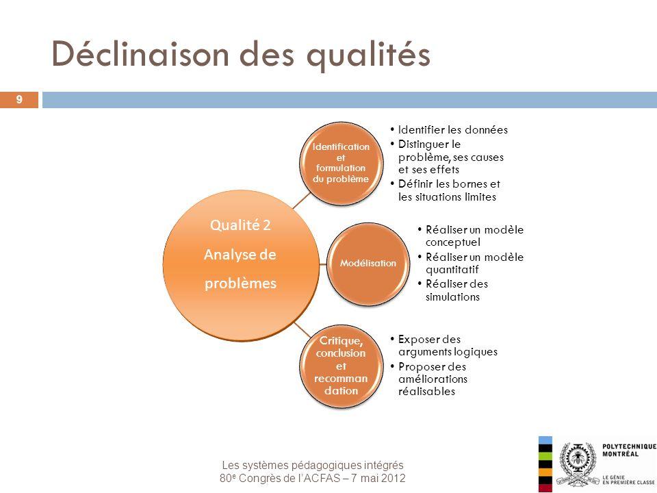 Les systèmes pédagogiques intégrés 80 e Congrès de lACFAS – 7 mai 2012 Déclinaison des qualités 9 Identification et formulation du problème Identifier