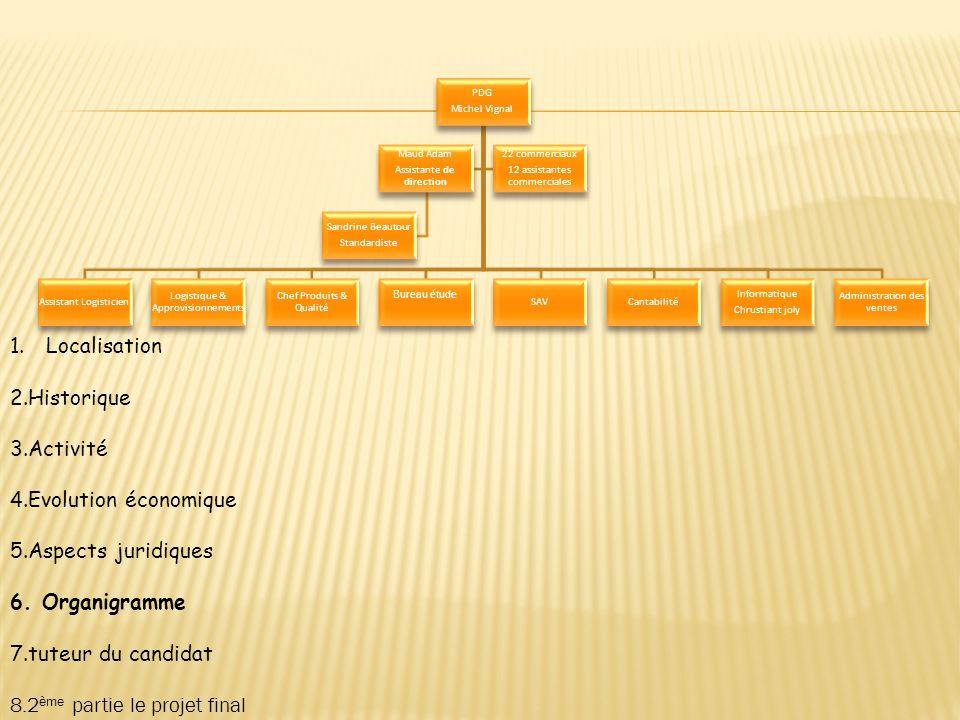 1.Localisation 2.Historique 3.Activité 4.Evolution économique 5.Aspects juridiques 6. Organigramme 7.tuteur du candidat 8.2 ème partie le projet final