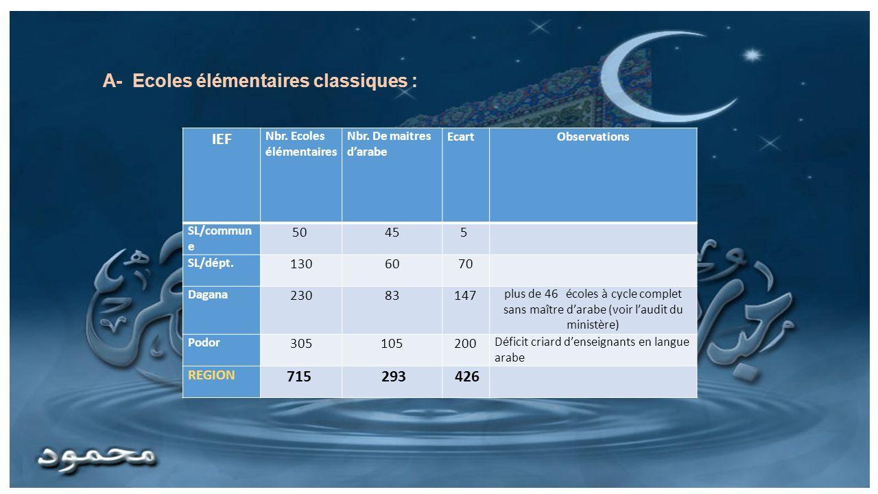 IEF Nbr.Ecoles élémentaires Nbr. De maitres darabe EcartObservations SL/commun e 50 455 SL/dépt.
